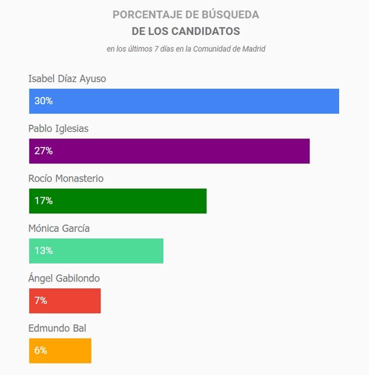porcentajes búsquedas candidatos