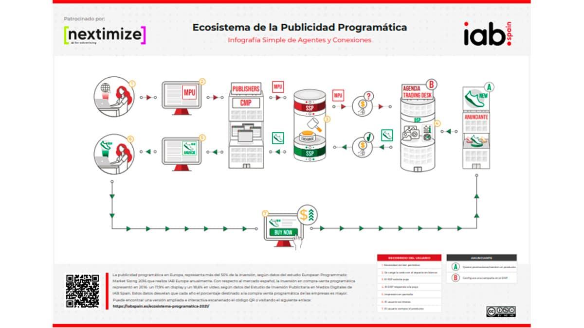 infografía sobre el ecosistema de la publicidad programática