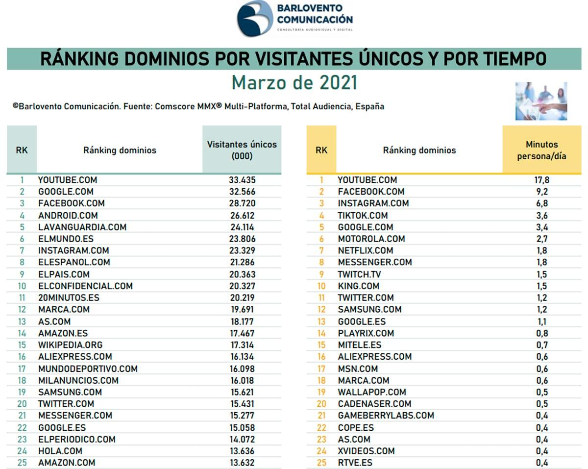 ranking dominios consumo internet