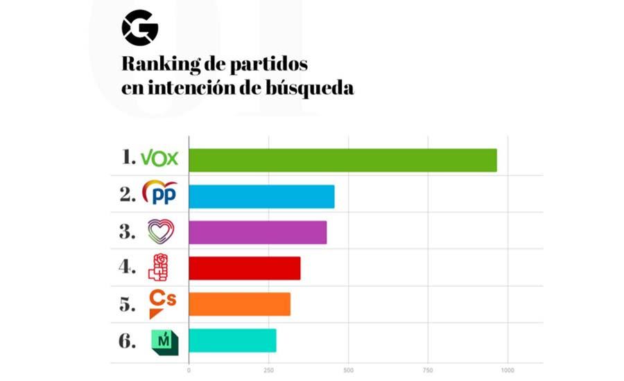 ranking partidos políticos intención búsqueda