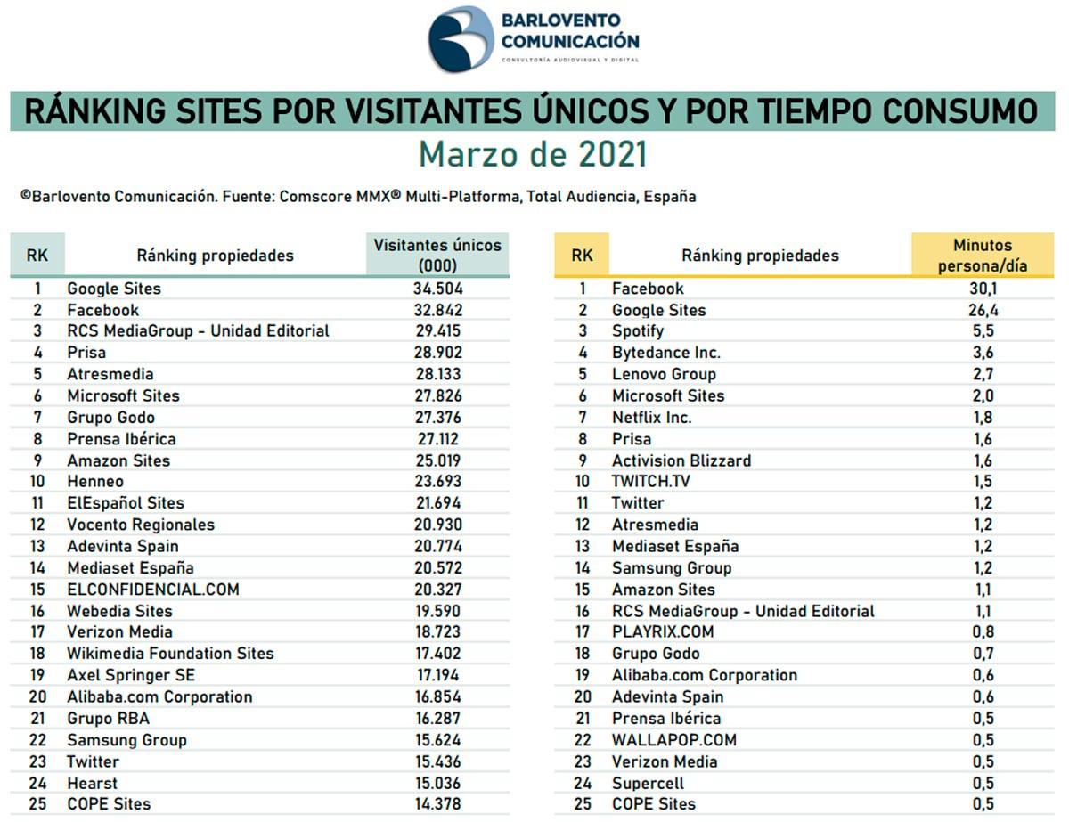 ranking propiedades consumo internet