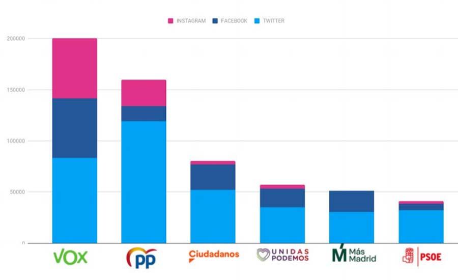 redes sociales partidos políticos