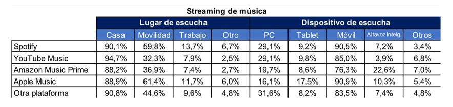 streaming música lugares