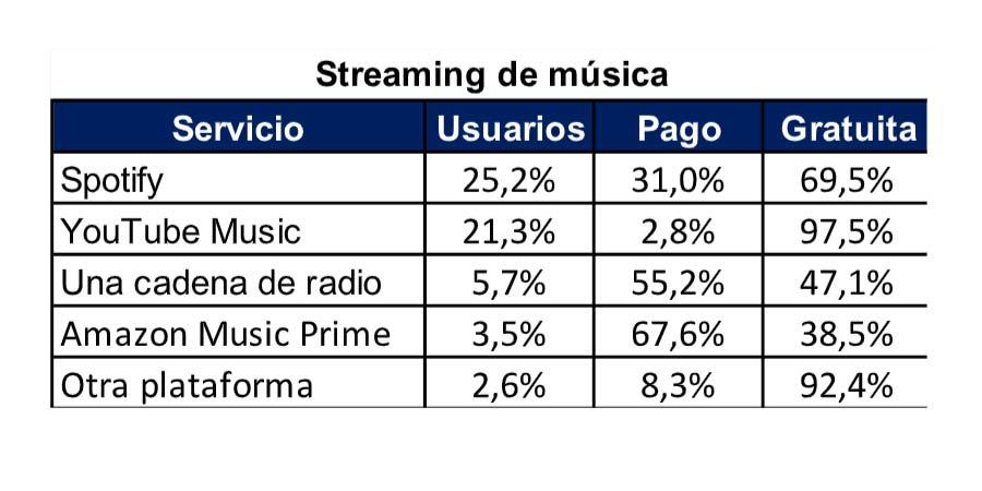 streaming música plataformas