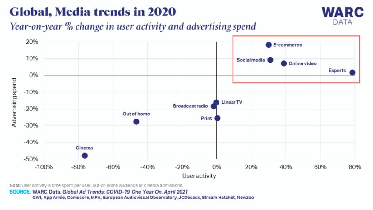 tendencias consumo digital y publicidad