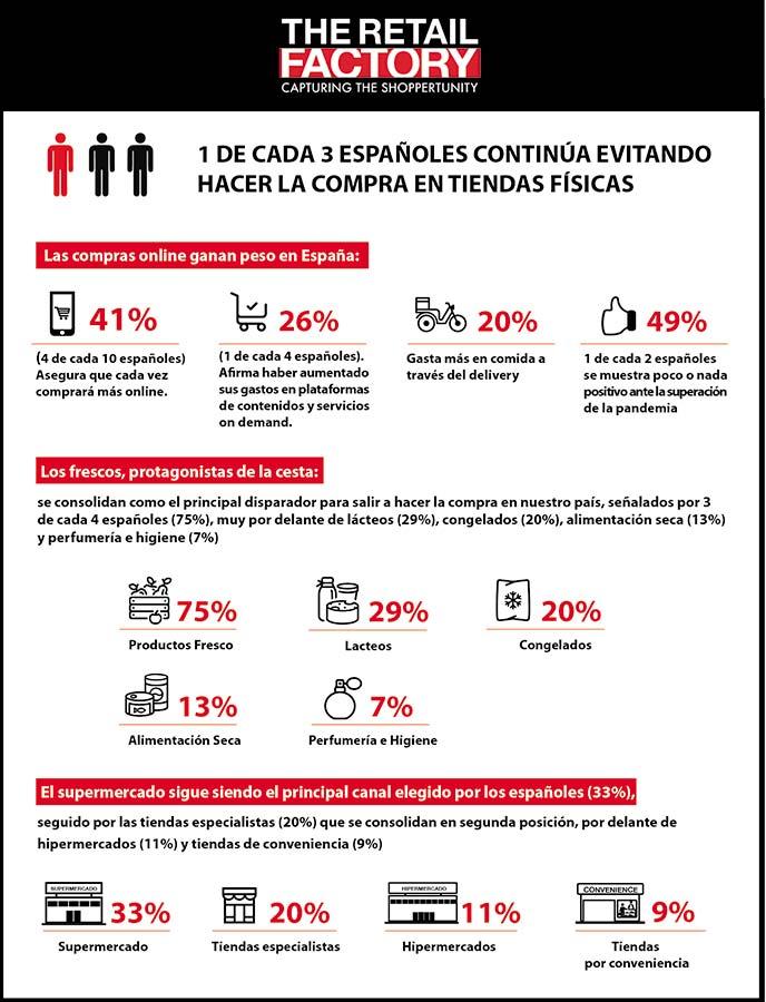 infografia habitos consumo the retail factory