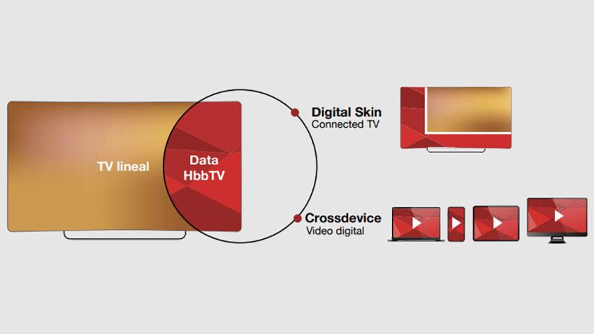 """El proyecto """"Prometheus"""" de Atresmedia y Smartclip demuestra ser la solución más eficiente para maximizar coberturas"""