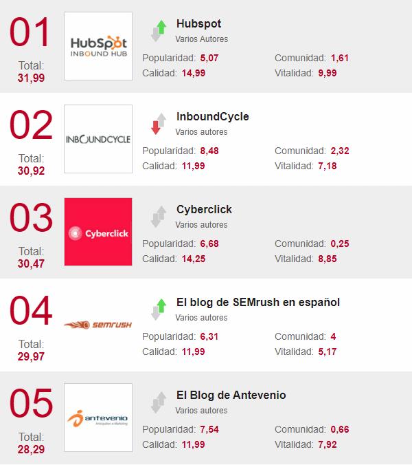 blogs de marketing