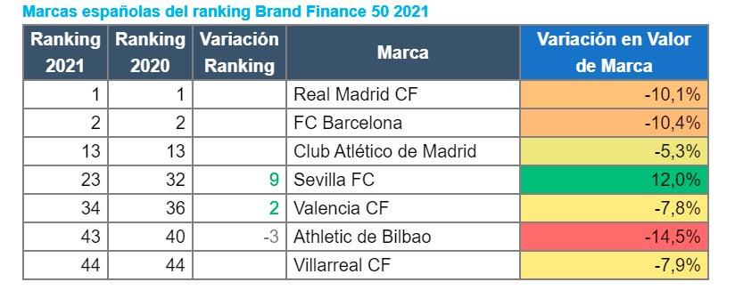 brand finance ranking marcas clubes fútbol españoles