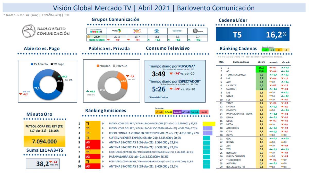 Consumo televisivo abril