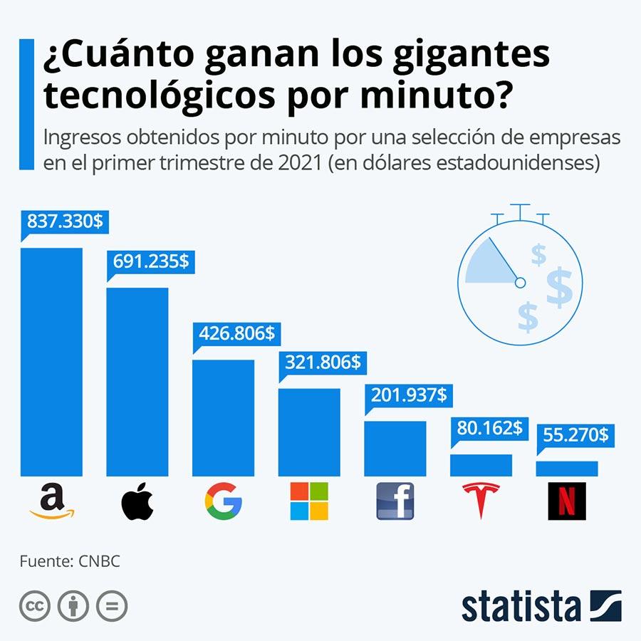 dinero gigantes tecnologicas statista