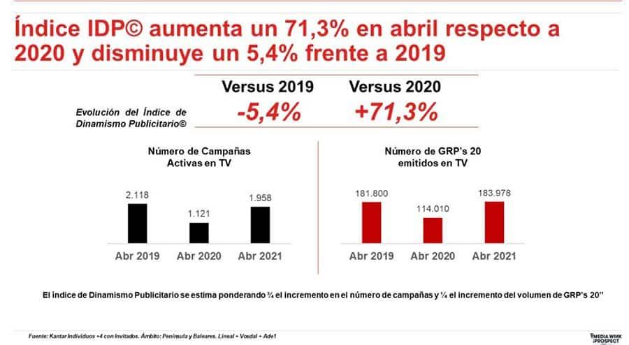 índice publicidad televisión