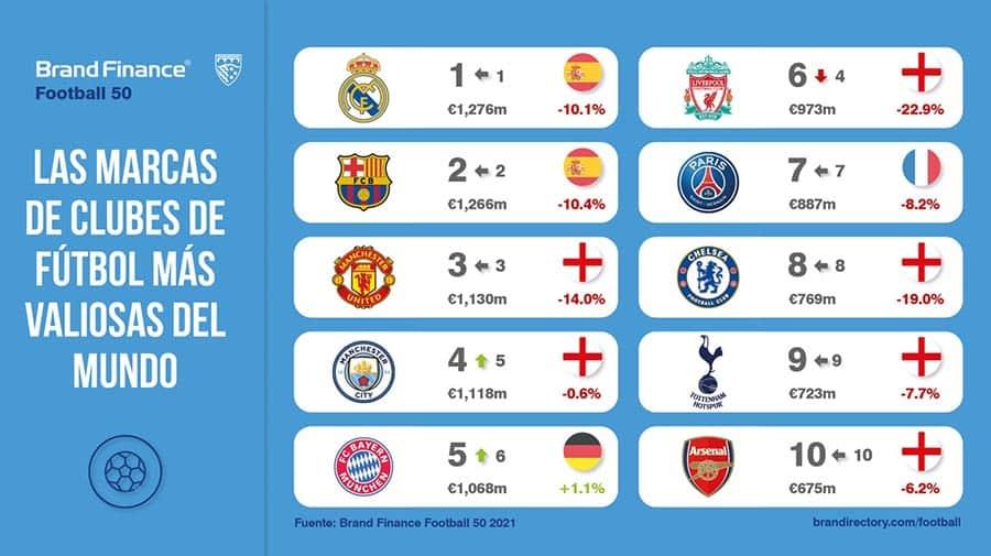 marcas de clubes de fútbol más valiosas del mundo