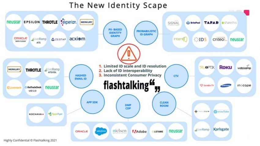 La única solución end-to-end de la industria  llega de la mano de Flashtalking