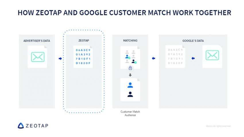 Zeotap lanza la integración con Google Customer Match para garantizar la segmentación de las campañas en el mundo post-cookies