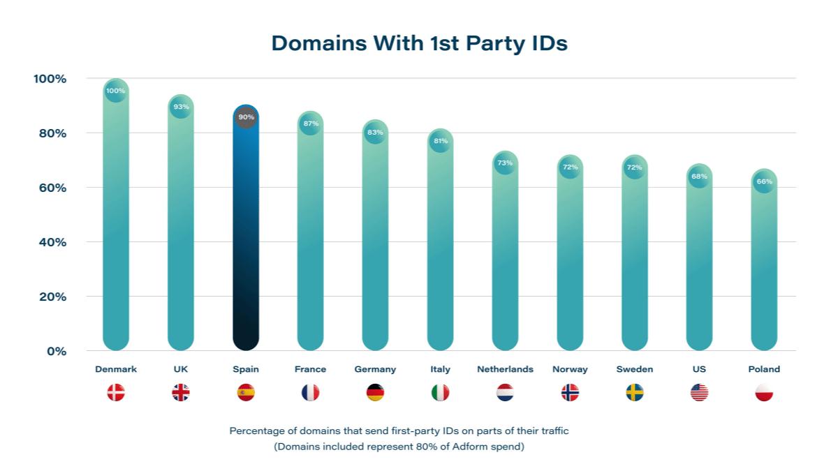 Gráfica de dominios con First Party Data