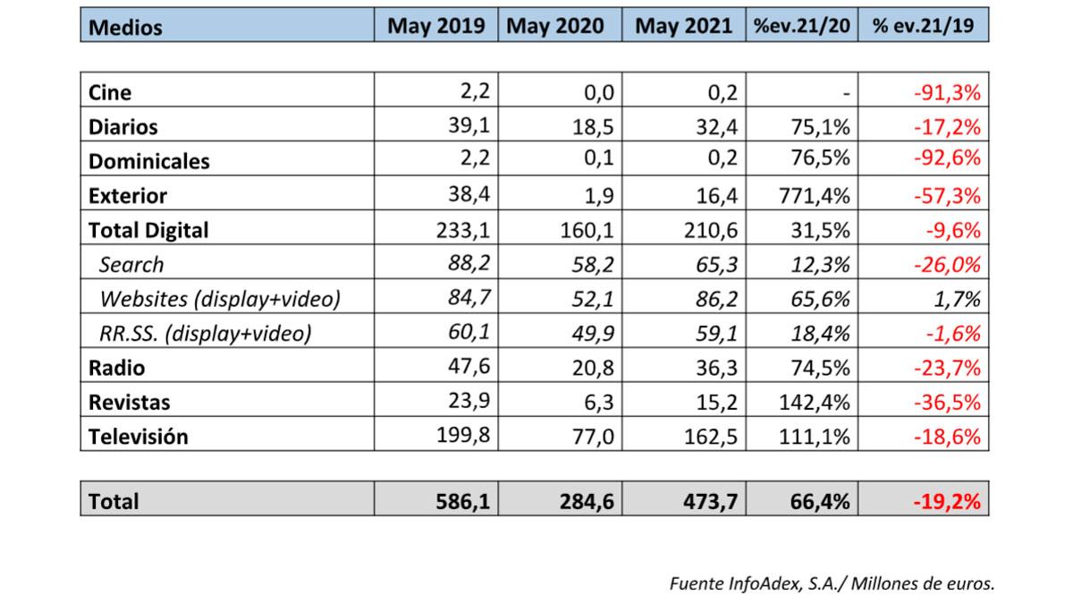 inversión publicitaria mayo 2021
