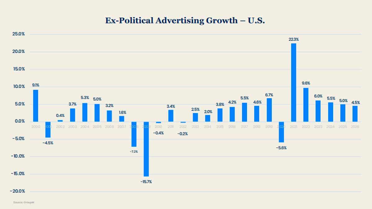 ingresos publicitarios en medios