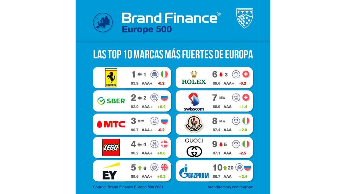 marcas más fuertes europa