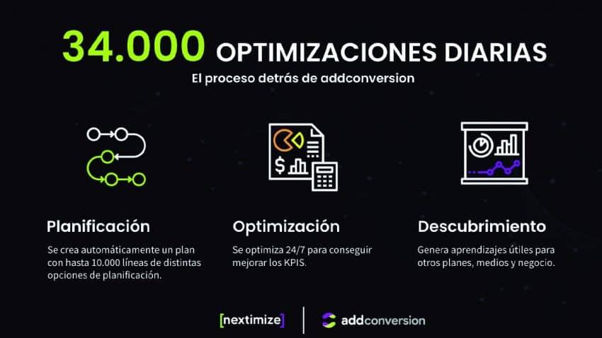 34.000 optimizaciones diarias para impulsar exponencialmente los resultados de las campañas digitales