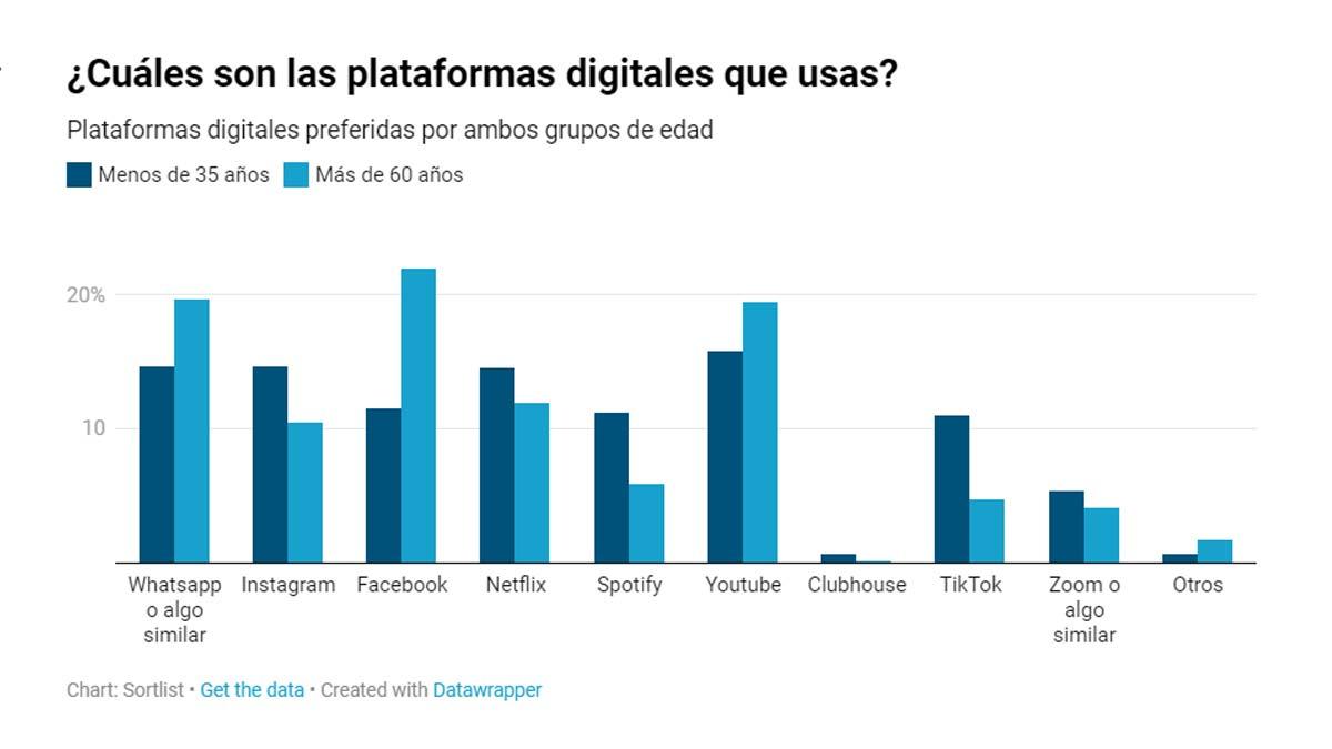 plataformas digitales mas utilizadas
