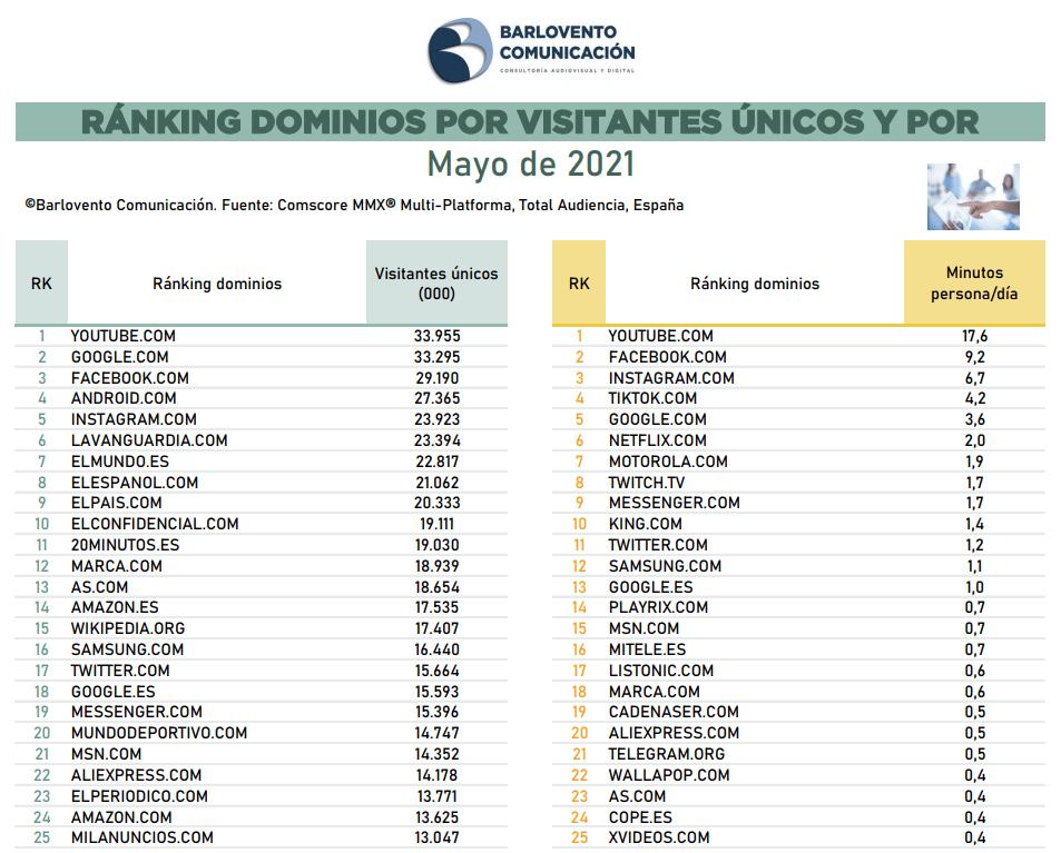 Ranking dominios internet mayo