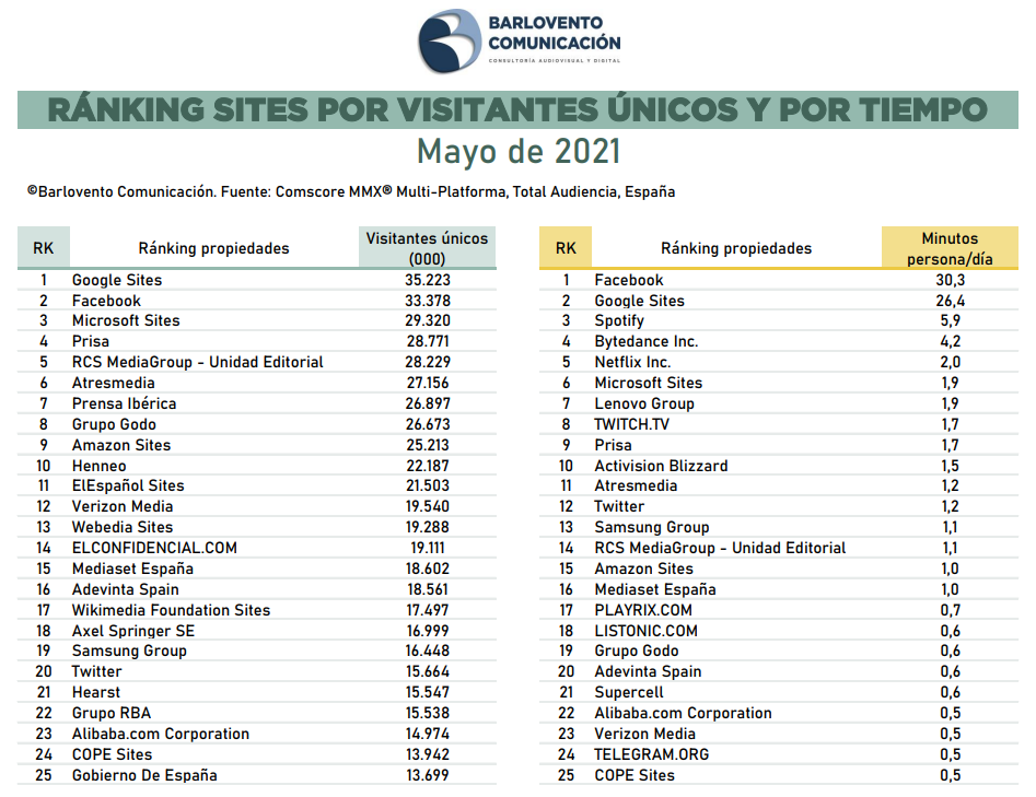 Ranking de sites internet mayo