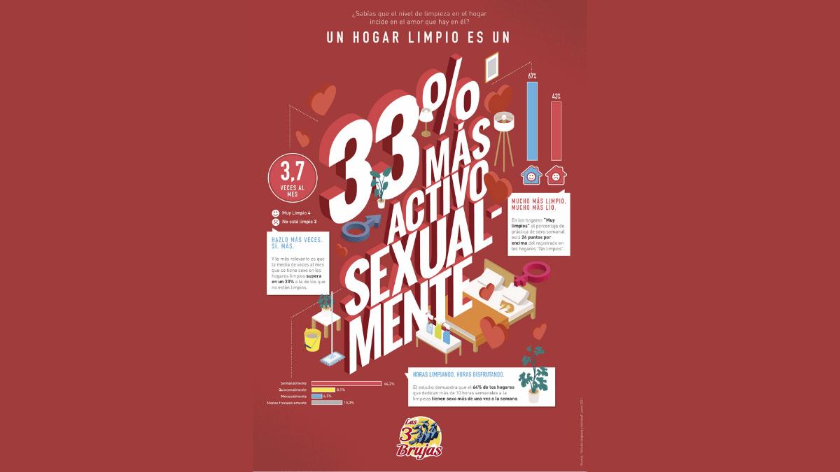porcentaje actividad sexual