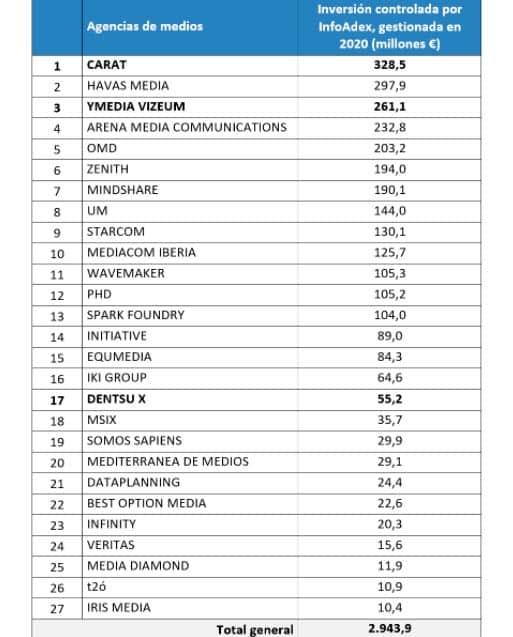agencias medios ranking