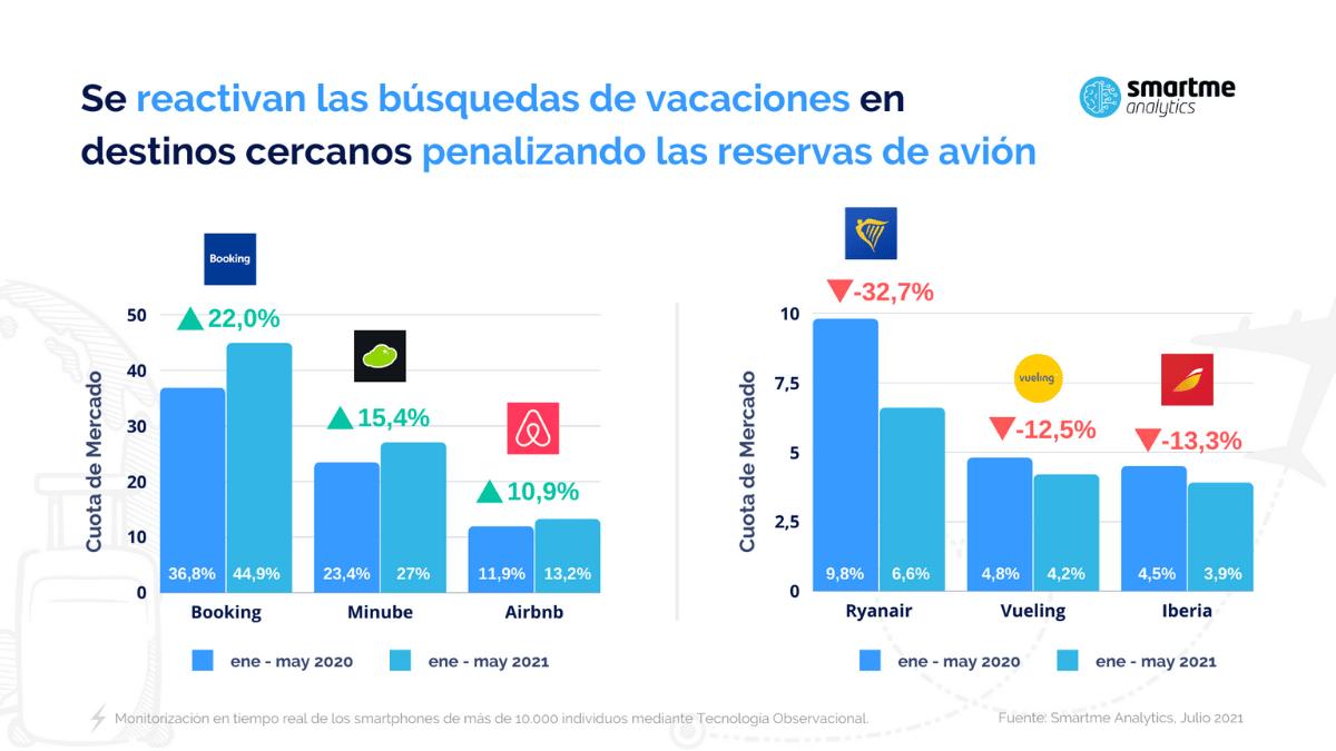 gráfica búsqueda vacaciones
