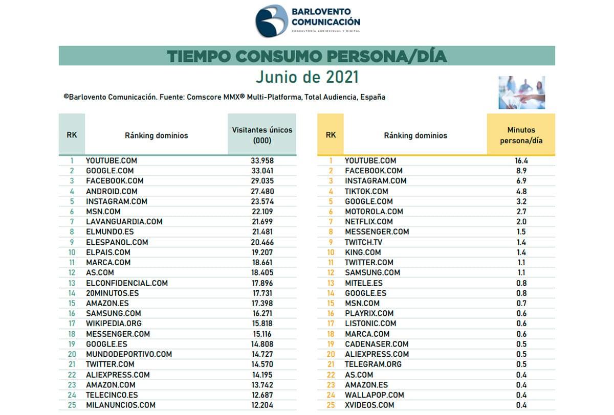 Ranking dominios internet junio