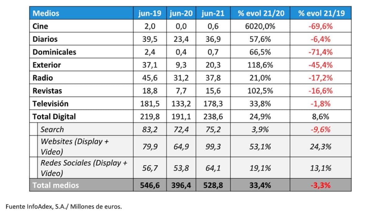 inversión publicitaria medios junio