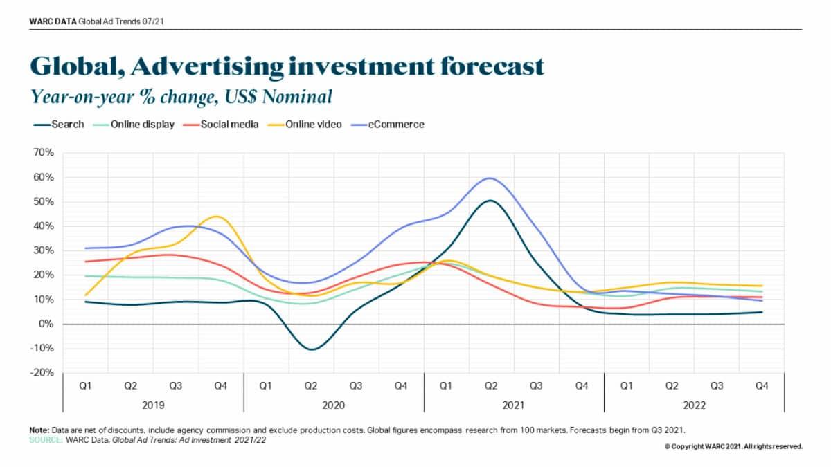 inversión publicitaria global