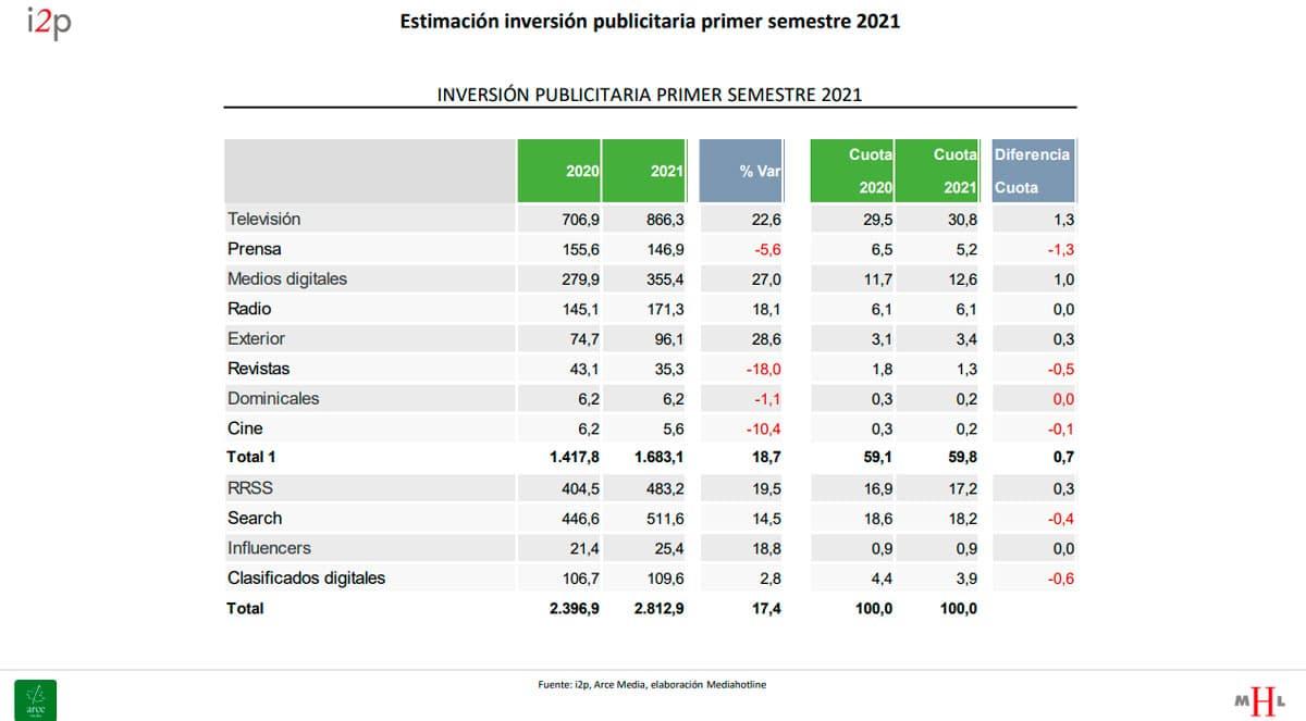 inversión publicitaria primer semestre 2021