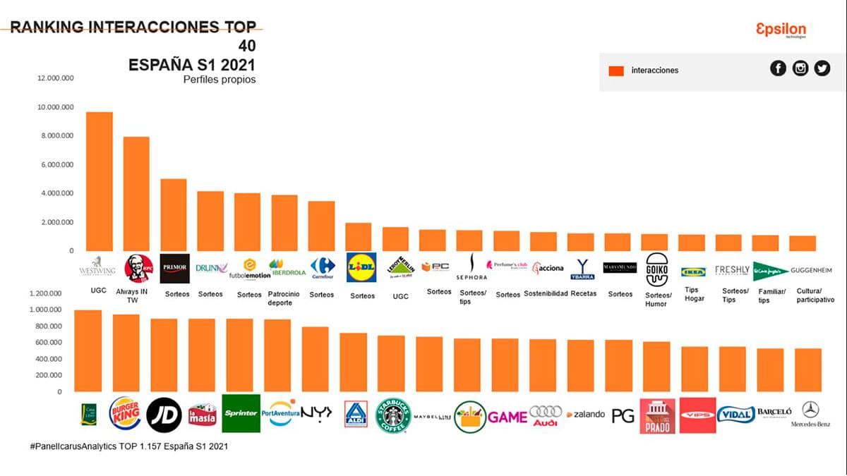 ranking marcas interacciones redes sociales