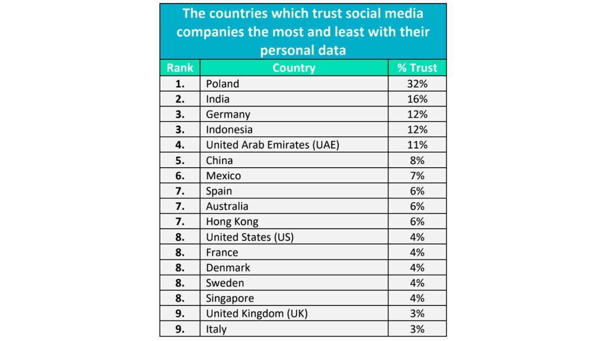 confianza datos personales social media