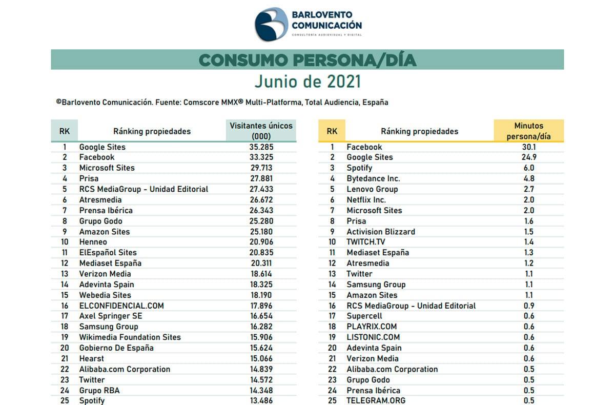 Ranking propiedades internet junio