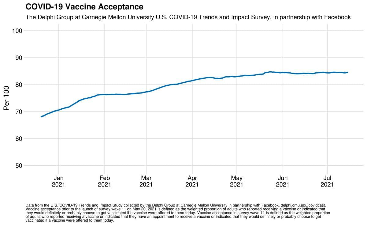 aceptación vacuna facebook