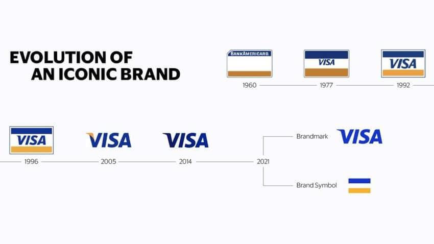 'Meet Visa': La campaña que da a conocer la evolución de Visa y redescubre la marca