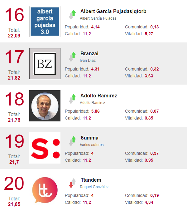 Los mejores blogs de marketing del 16 al 20