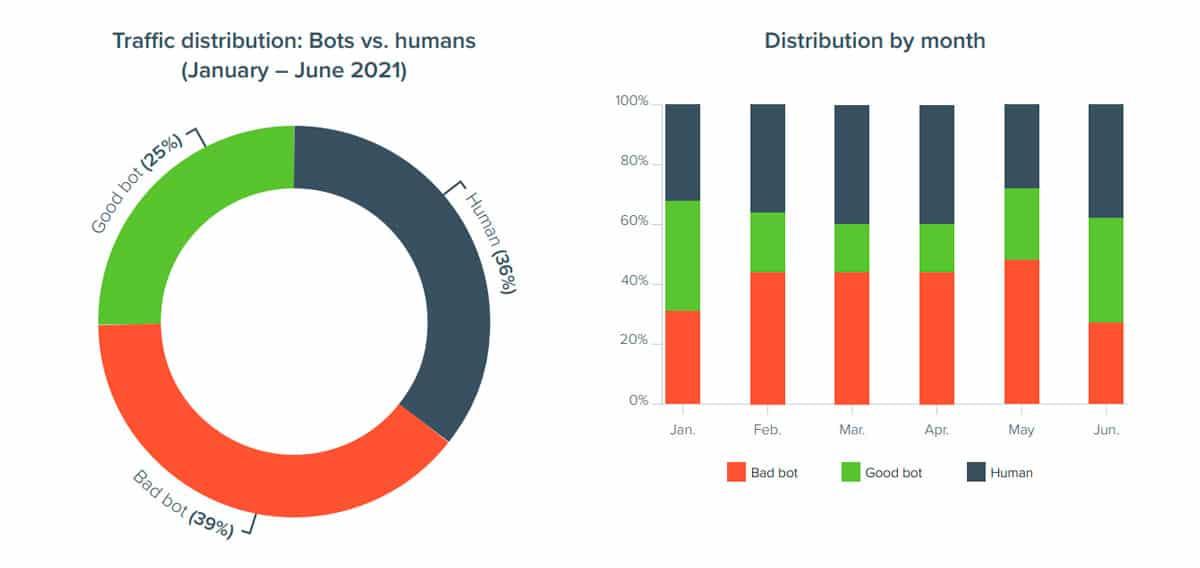 Distribución del tráfico en internet: gráfico de bots vs. humanos