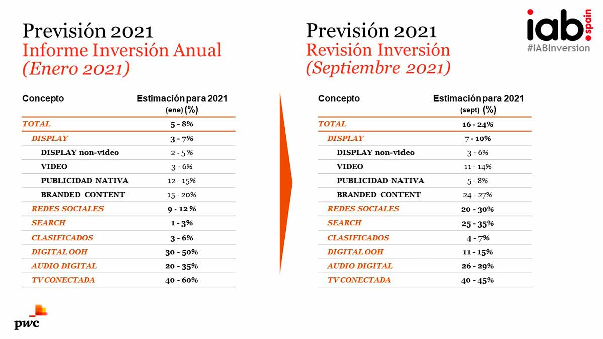 Comparativa de la inversión en medios digitales