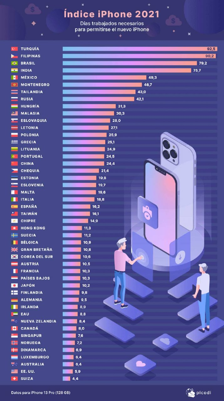 iPhone Index 2021