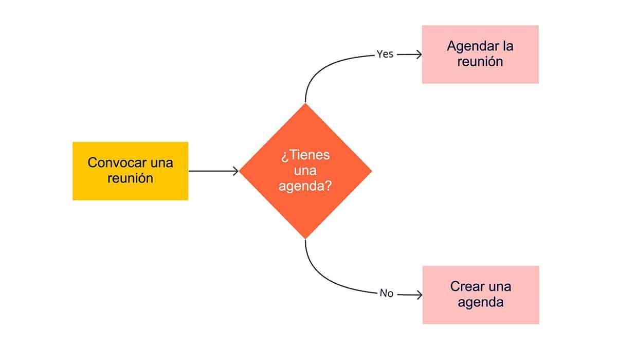 mapas conceptuales ejemplo
