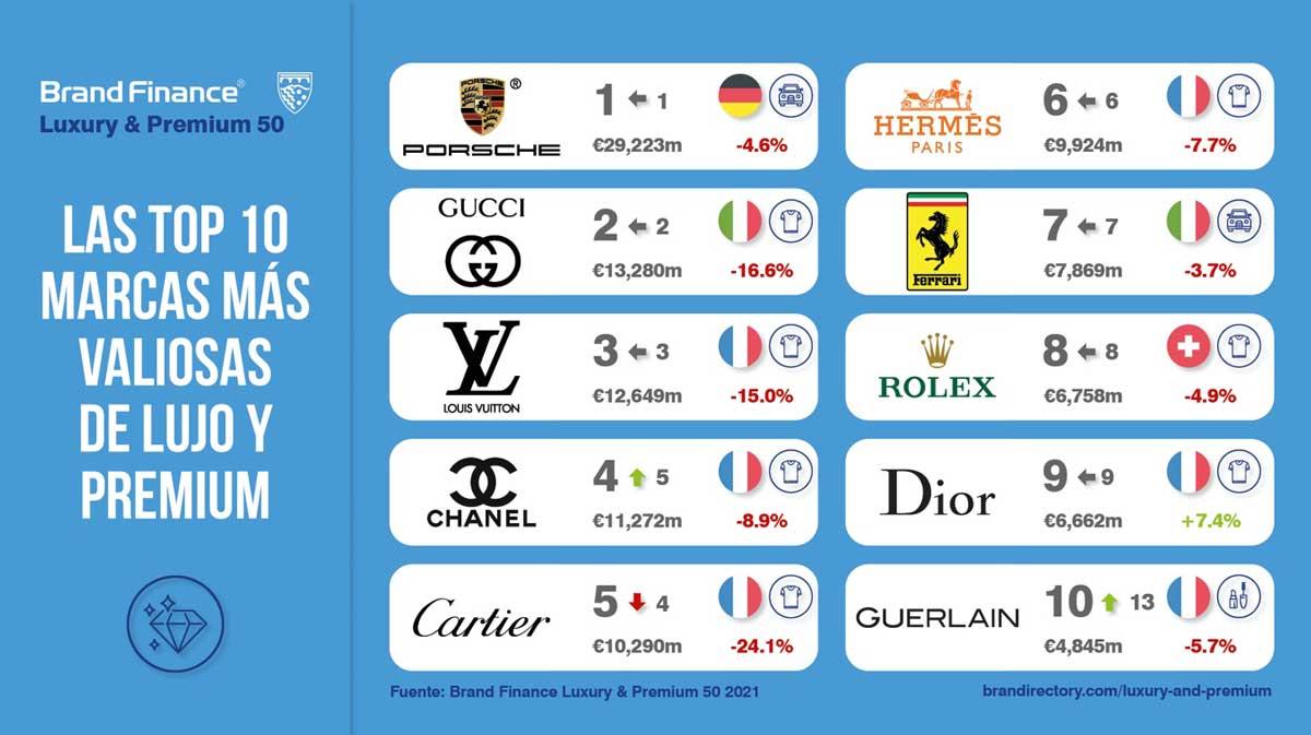 Las marcas de lujo más valiosas