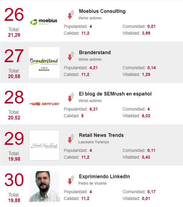 Los mejores blogs de marketing del 26 al 30