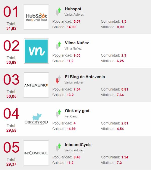 top 5 mejores blogs de marketing