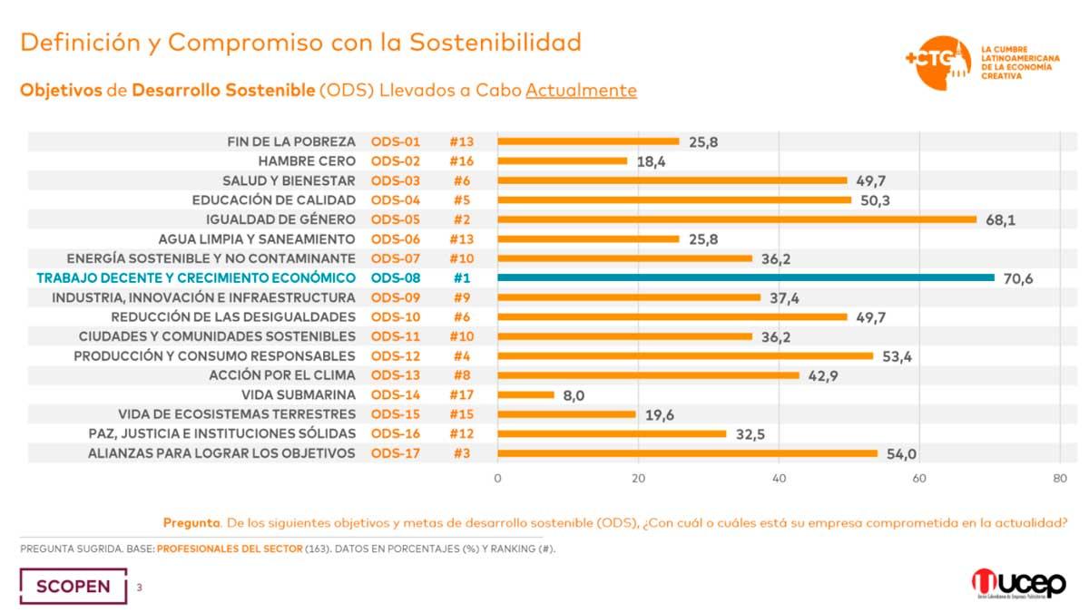 Empresas latinoamérica ODS