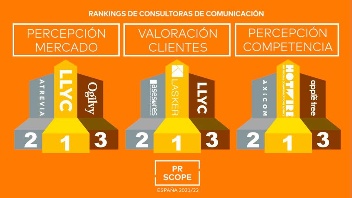 consultoras de comunicación PR SCOPE