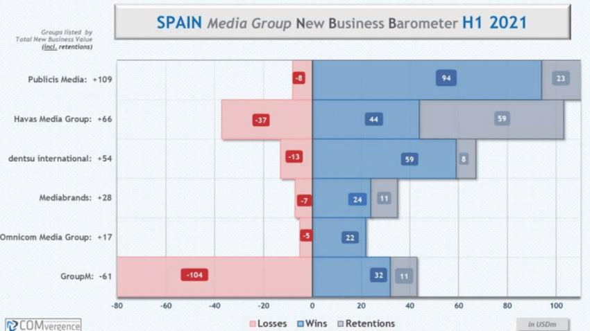 Starcom ocupa el primer lugar en la clasificación de nuevos negocios españoles de 2021